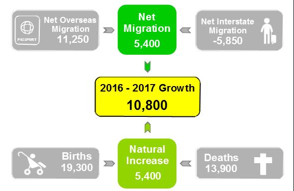 Components of population change SA