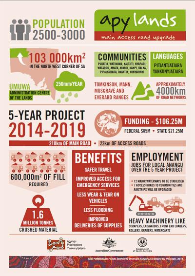 Fact Sheet Poster
